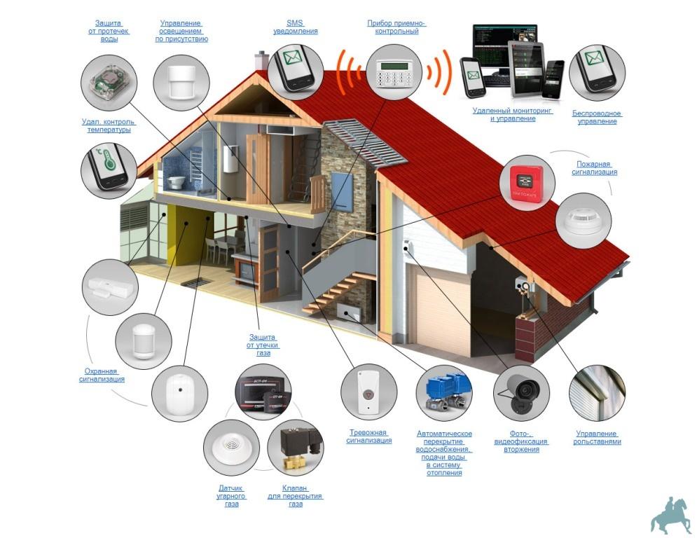Камеры для уличного видеонаблюдения в днс